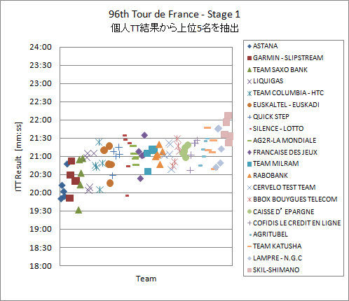 2009_Tour_de_France_Stage1_TeamTop5.png