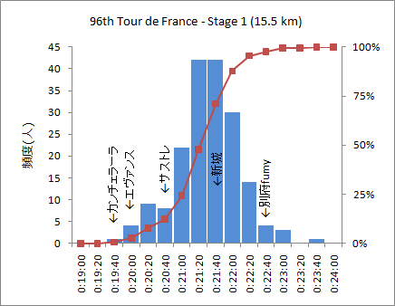 2009_Tour_de_France_Stage1_hist.png