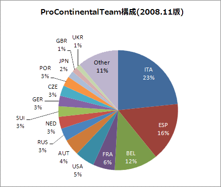 ProContinentalTeamMemberGraph2008.png