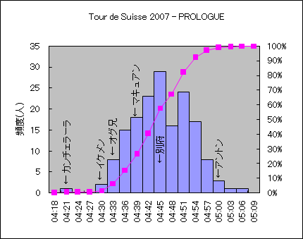 Tour_de_Suisse_2007_ Prologue_hist.png