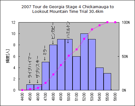 2007_Tour_de_Geogia_Stage4_histgram